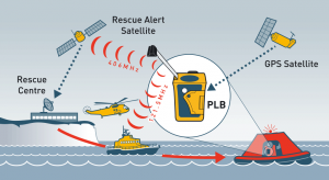 rescueME-PLB-network-diagram