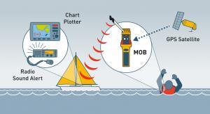 rescueME-MOB-network-diagram